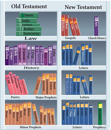 themes of each book of the bible 624 best agency d3 images on pinterest sunday school
