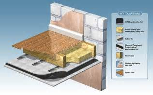 Phonewell natural sound insulation for soundproofing floors walls