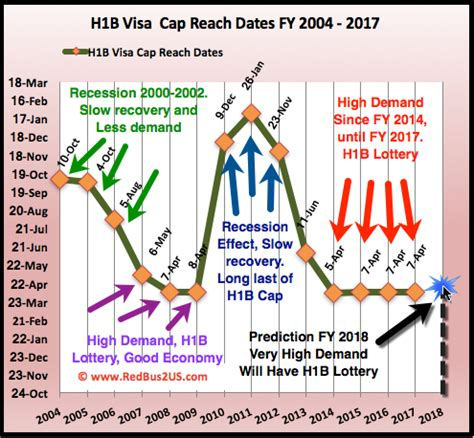 Mba H1b Not Picked by H1b Visa 2018 Lottery Predictions Data Analysis