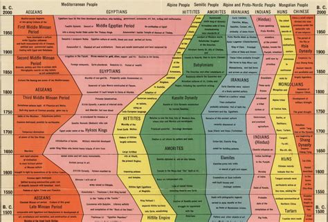 Delicious Visual Map of History   Wait But Why