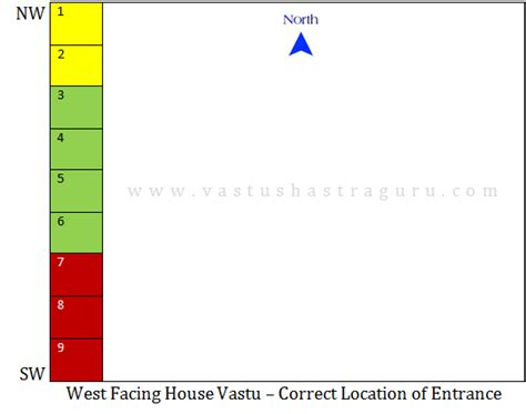 west facing house plan according to vastu astonishing west facing house plan according to vastu pictures best inspiration home