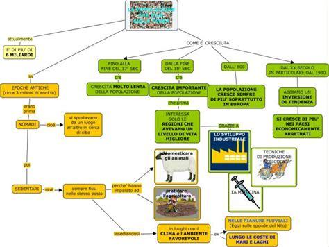alimenti aiutano la crescita grafico mappa concettuale universo mamma