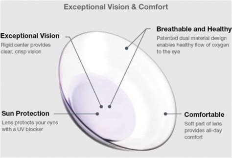 most comfortable multifocal contact lenses a hybrid you never plug in mansfield vision center 817