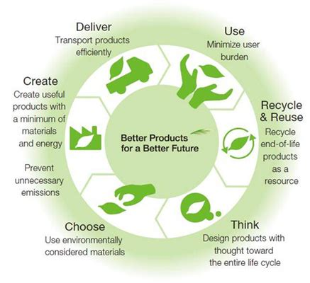 design for the environment exles reducing environmental impact design google search