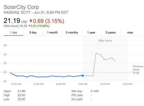 solarcity price wowza tesla offers to buy solarcity live stock price rollercoaster cleantechnica