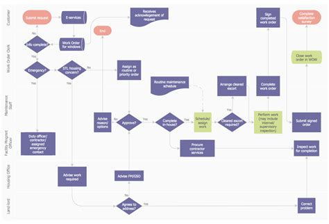 process flow template work order process flowchart business process mapping