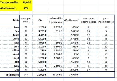 Auto Entrepreneur Déclaration Trimestrielle Calendrier Auto Entrepreneur Et Indemnit 233 S Ch 244 Mage Astuces De