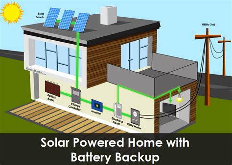 Solar Panels For Home System Up And Running - are you to want battery backup for your solar panels