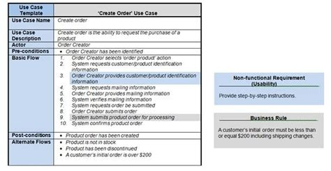 non functional test plan template how requirements use cases facilitate the sdlc