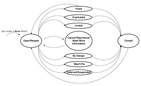 defect workflow defect tracking workflow two popular models xbosoft