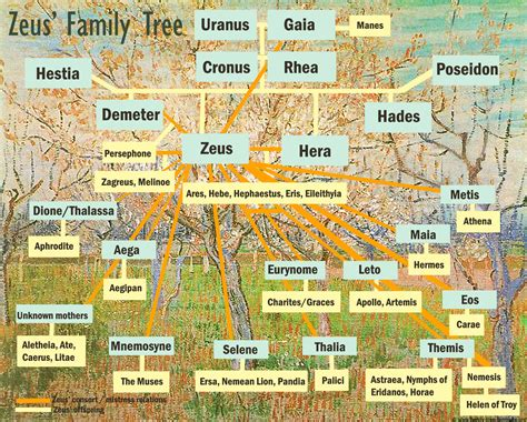 along with the gods us showing zeus offspring tree greek goods family tree template