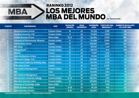 Free Mba Programs In Usa by Ranking Of Mba Programs 2012 Free Programs