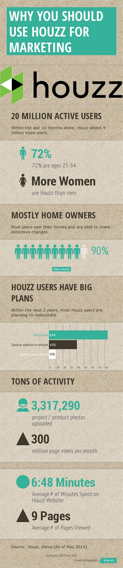 houzz advertising 4 ways to use houzz for your marketing infographic