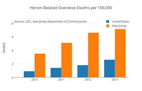 Heroin Detox Laws In by Gov Christie Must Sign S2381 And Save Hundreds Of New