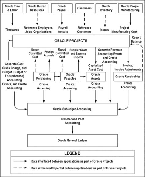 Oracle Projects by Oracle Projects Fundamentals