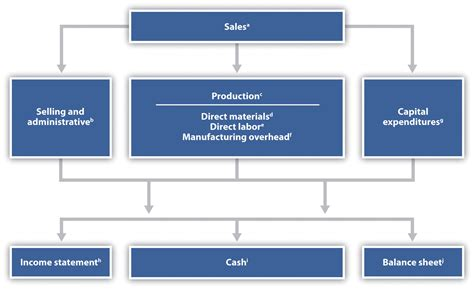 Scheduled Section Process by How Are Operating Budgets Created