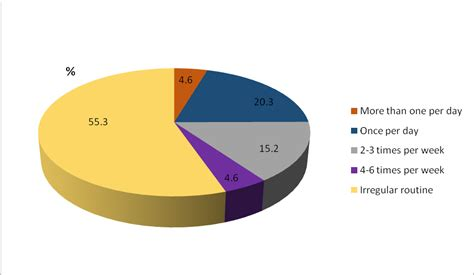 energy drink demographics energy drinks consumption amongst students and