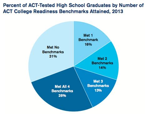 what are the sections of the act act test results for the class of 2013