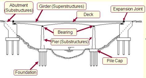 pier head jembatan adalah jembatan infiruu khifafan wa tsiqolan