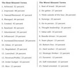 Best Resume Vocabulary by The 15 Best And Worst Words To Use On Resumes According To