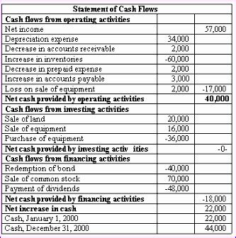 8 Indirect Cash Flow Statement Excel Template Exceltemplates Exceltemplates Indirect Flow Statement Excel Template