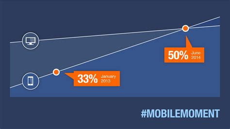 indeed mobile search mobile now accounts for half of all searches indeed