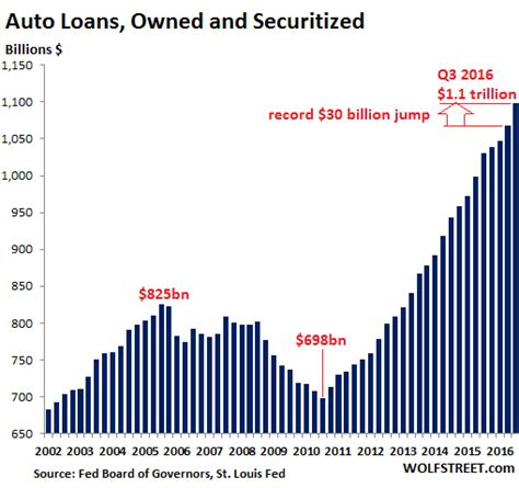 Forum Credit Union Auto Loan Subprime Auto Loan Delinquencies Surge To Ny Fed S Attention Gold Is Money The Premier Gold