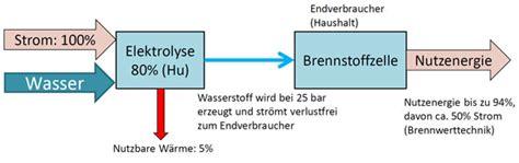 Wirkungsgrad Brennstoffzellenauto by Effizienz