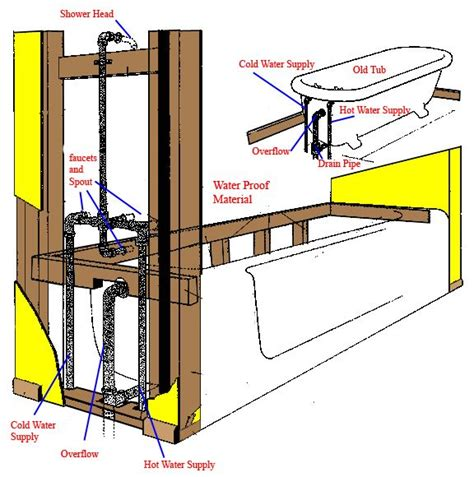 how to install plumbing plumbingbathtub jpg 576 215 580 bathroom plumbing pinterest