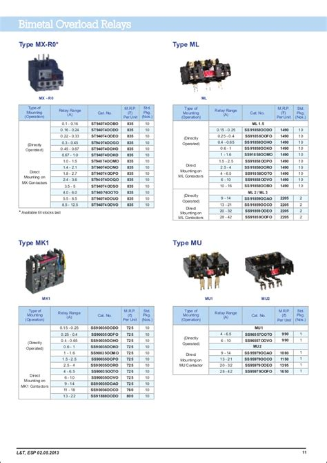 supreme electricals cables l t price list