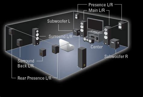 layout home theater 7 1 yamaha speaker layout full screen image audioholics