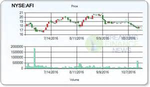 zacks investment research upgraded armstrong flooring inc nyse afi to hold in a report