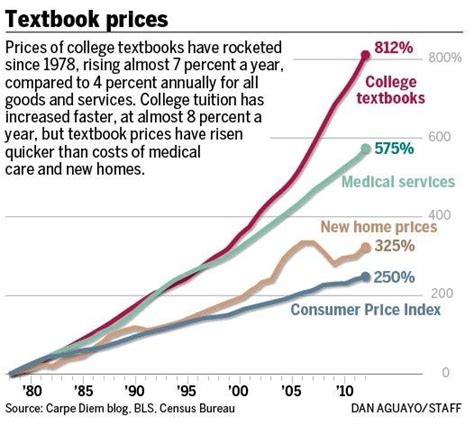 Consumer Reports College Textbooks by College Textbook Prices Soar Hurting Students Burdened By Tuition Debt Oregonlive