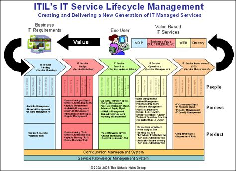 Itil Brandon S Notepad Itil Service Catalogue Template