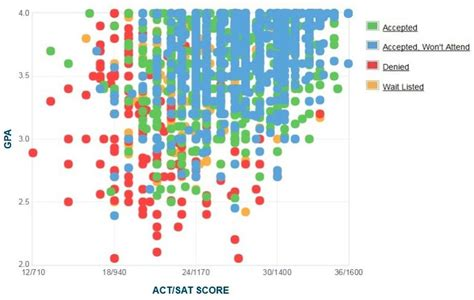 Wisconsin Mba Average Gpa by Marquette Gpa Sat Scores And Act Scores