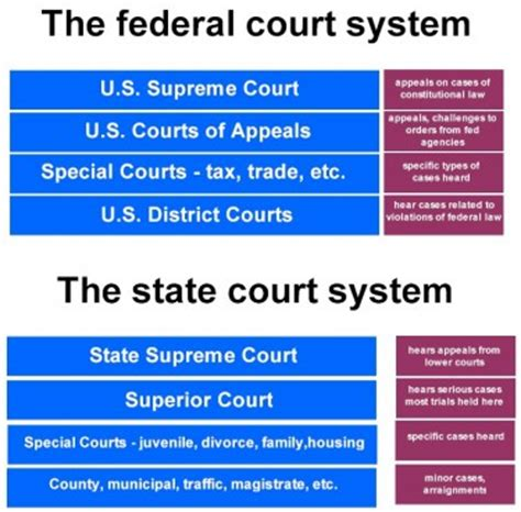 the u s supreme court and new federalism from the rehnquist to the court books understanding america s judicial system