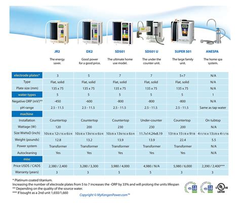 Change Bath To Shower kangen water machine comparsion chart