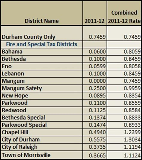 Durham County Property Records Durham County Tax Rate Property