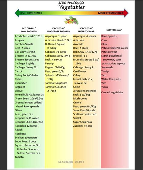 Fodmap Detox Symptoms by Best 10 Carbohydrates Food List Ideas On