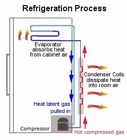 What Is Cycle Defrost Refrigerator by Refrigeration Refrigeration Defrost Cycle
