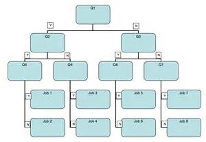Yes No Decision Tree Template by Using Decision Trees To Categorise Compare And Contrast