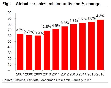 Arizona Records 2016 2016 Was A Record Breaking Year For Global Car Sales And