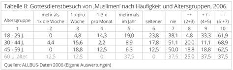 Sunniten Und Schiiten Unterschiede Tabelle Ihre