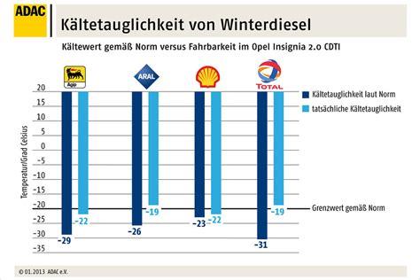 ab wann gibt es winterdiesel winterdiesel k 228 ltetauglich auch in der praxis heise autos