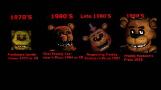 Five nights at freddy s theory years of restuarants youtube