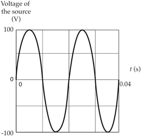 capacitor sinusoidal response sinusoidal voltage across capacitor 28 images sinusoidal waveform or sine wave in an ac