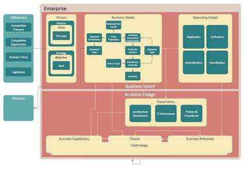 design enterprise application architecture diagrams diagramming software for amazon