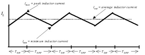 peak inductor current in buck converter duty cycle is one key to buck converters output current capability ee times
