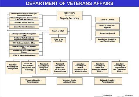 va survivors pension rate table veterans benefits compensation table brokeasshome com