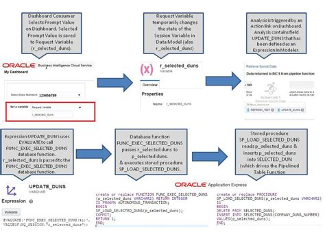 pipelined table functions in oracle business intelligence